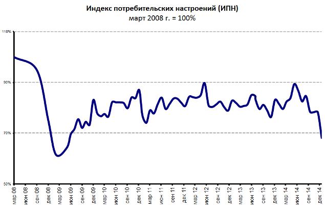 Россияне откажутся от трат на несколько месяцев