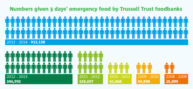 В 2014 году голодающих британцев стало больше на 38%