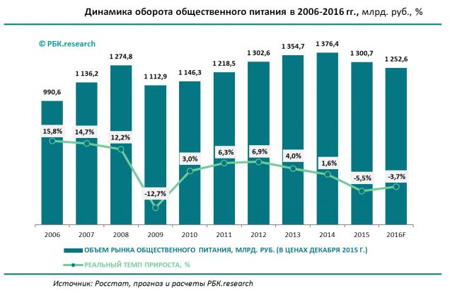 Объем рынка общепита в России падает - РБК